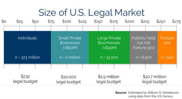how-big-is-the-US-legal-market