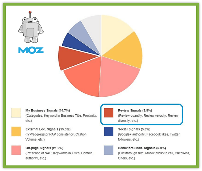 moz-review-signals