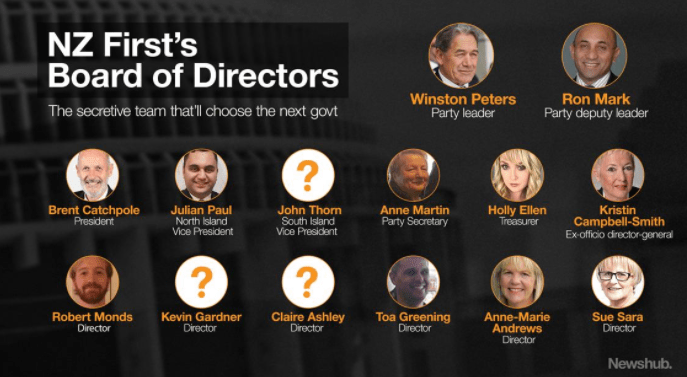 So Who IS The NZ First Board? 2