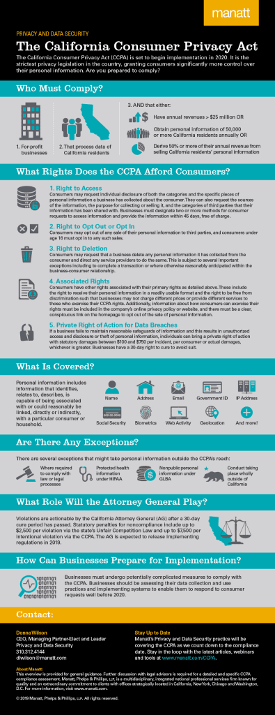 The California Consumer Privacy Act Infographic 1