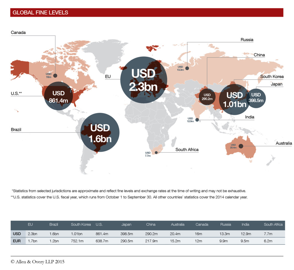 Global-cartel-enforcement-2014-year-in-review-chart