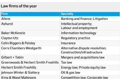 AFR Best Lawyers List Shows Intense Competition For Legal Talent 1