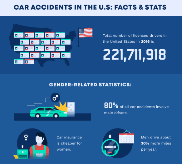 The Sobering Statistics on Auto Accidents and How to Build a Personal Injury Claim after a Car Accident 2