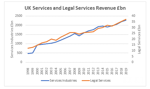 UK Legal Industry Reaches All-Time High in 2019 2
