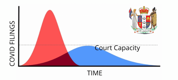 How Mediation Will Help Flatten the Curve in New Zealand's Civil Courts 9