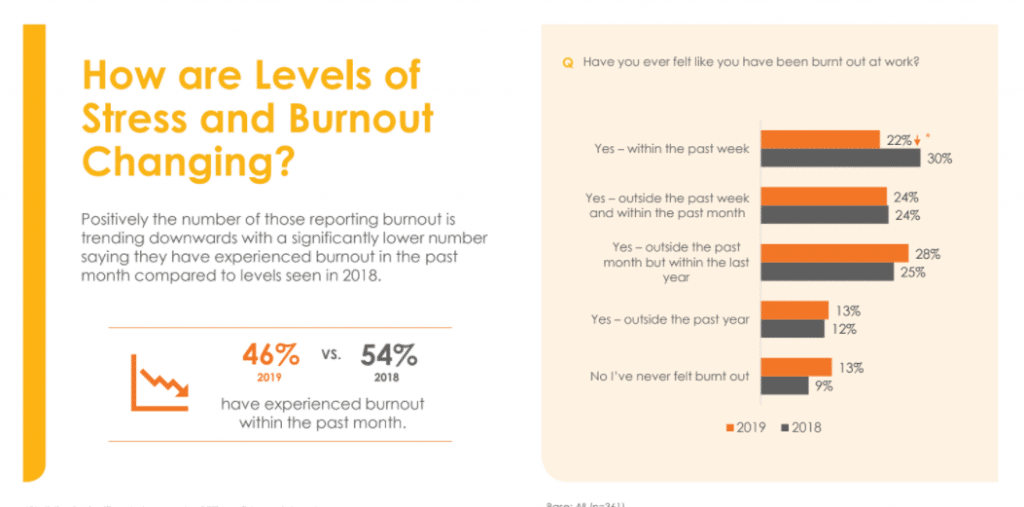 Is Stress and Burnout Among Kiwi Lawyers Reducing - New Survey Will Tell 5