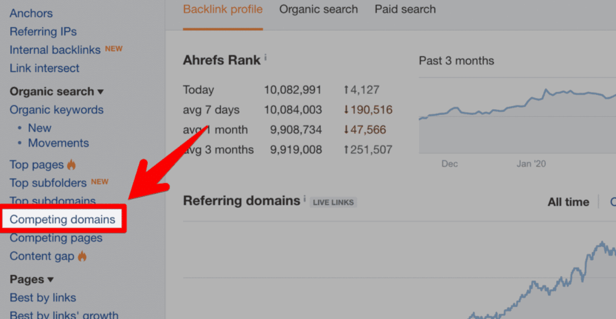 law firm SEO competing domains on AHREFS