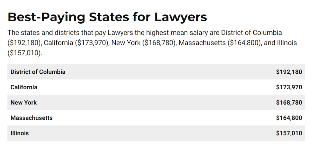 How Much Do Lawyers Earn? - And What Are The Eye-Watering Figures NOT Showing? 8