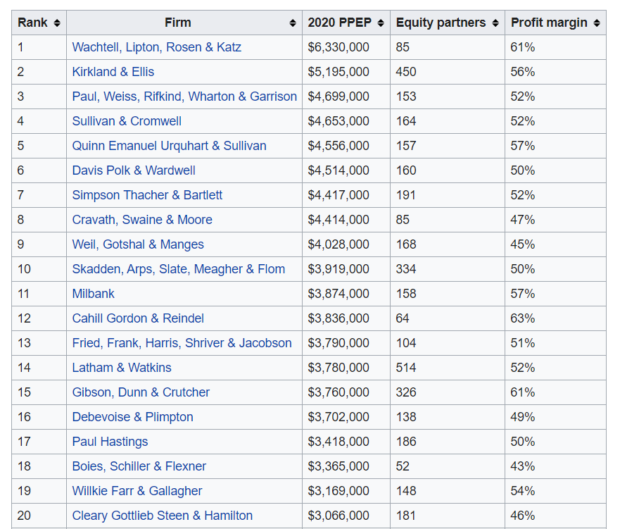 How Much Do Lawyers Earn? - And What Are The Eye-Watering Figures NOT Showing? 5
